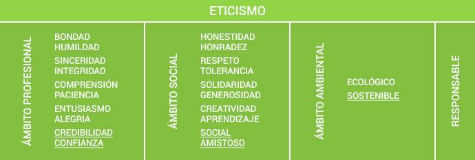 Eticismo