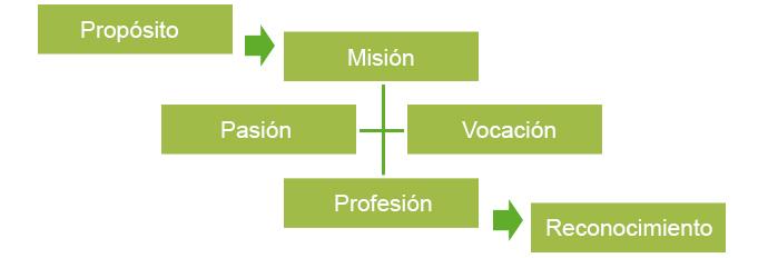 El propósito (I): su composición
