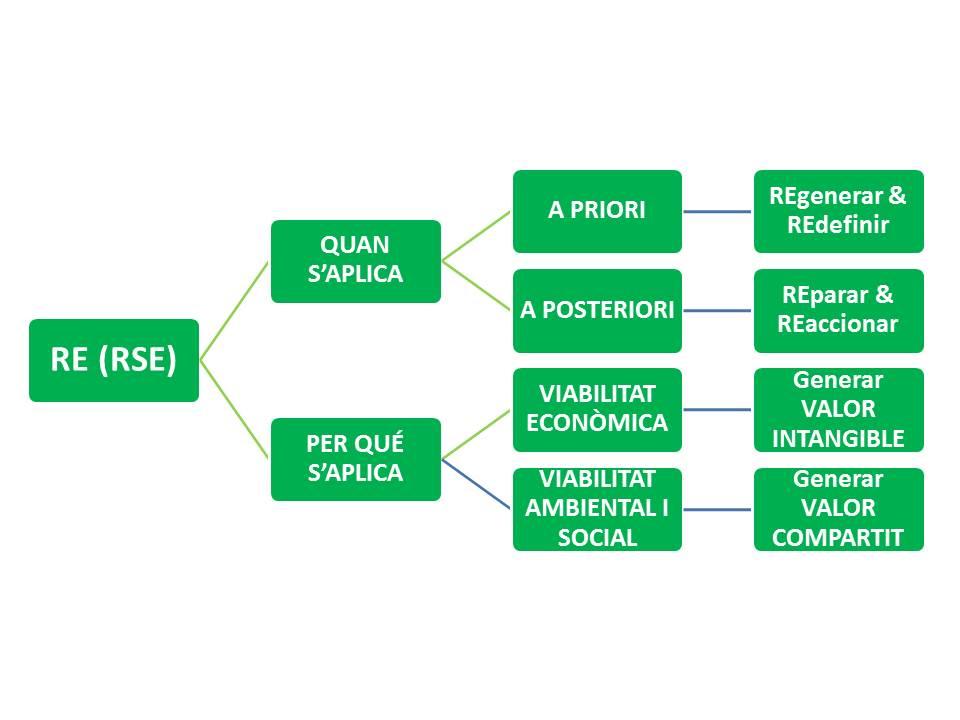 n9_En clau de RE(II), Responsabilitat Empresarial