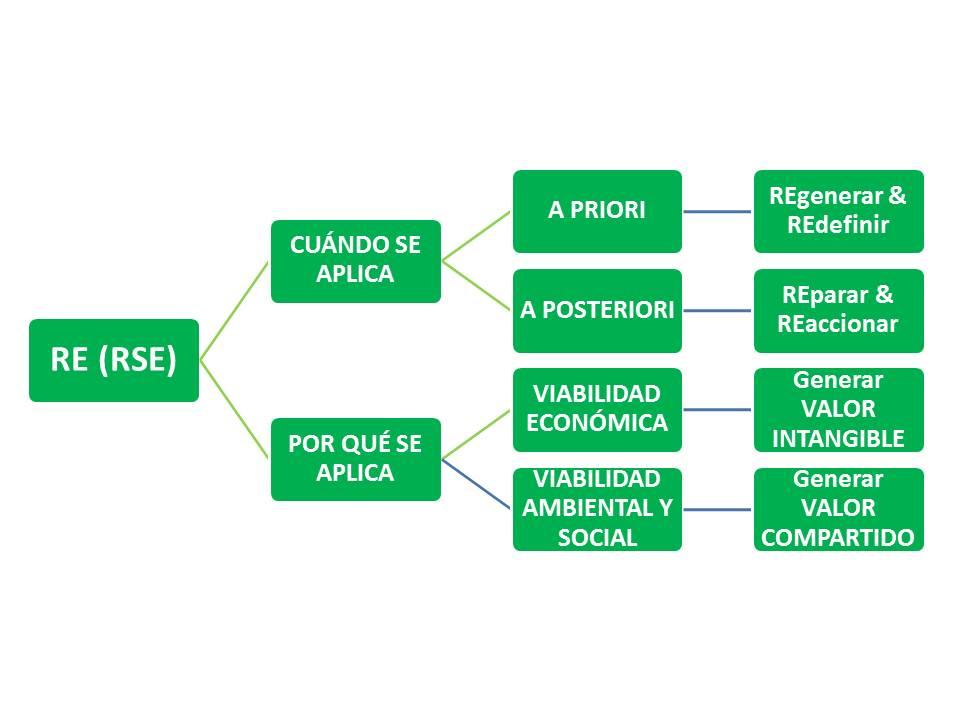 n9_En clave de RE(II), Responsabilidad Empresarial