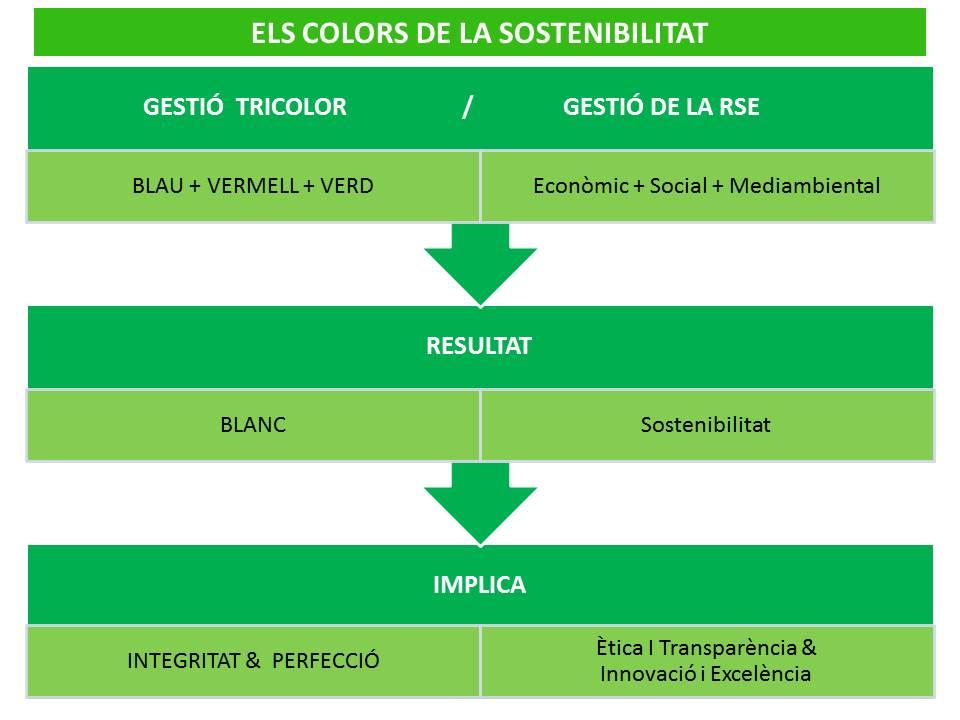 n14_Els colors de la sostenibilitat (II)_color blanc