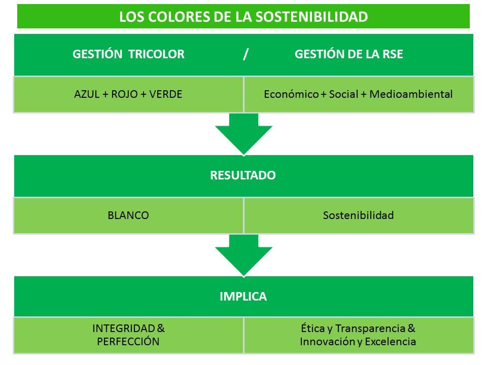 n14_Los colores de la sostenibilidad (II)_color blanco