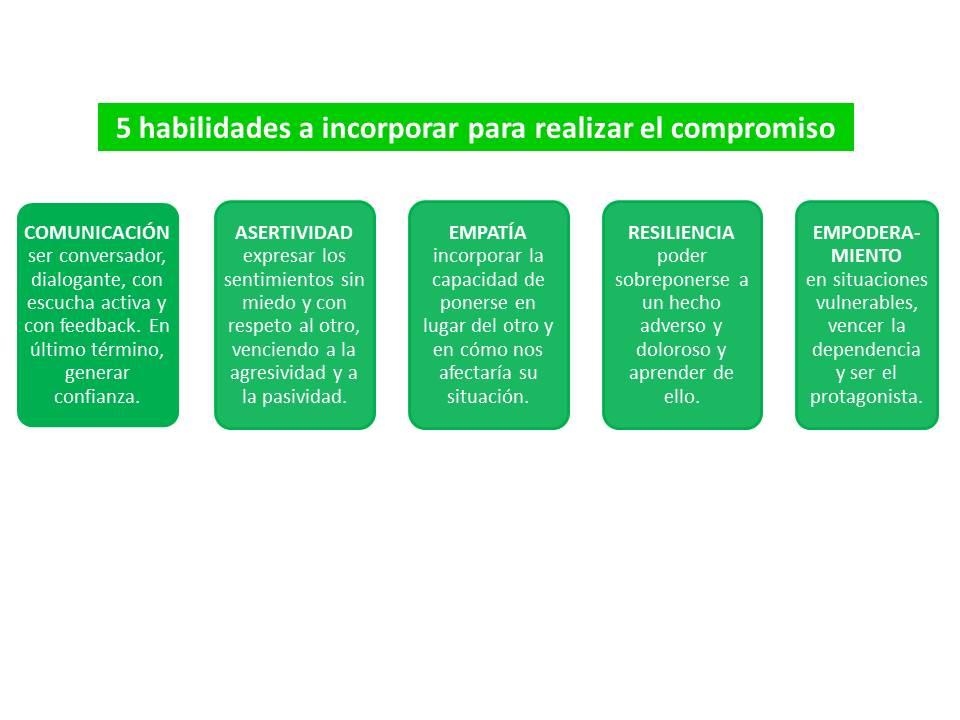 n15_El compromiso, habilidades a desarrollar