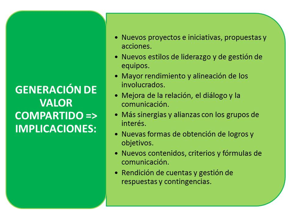n16_El valor compartido (I)_implicaciones