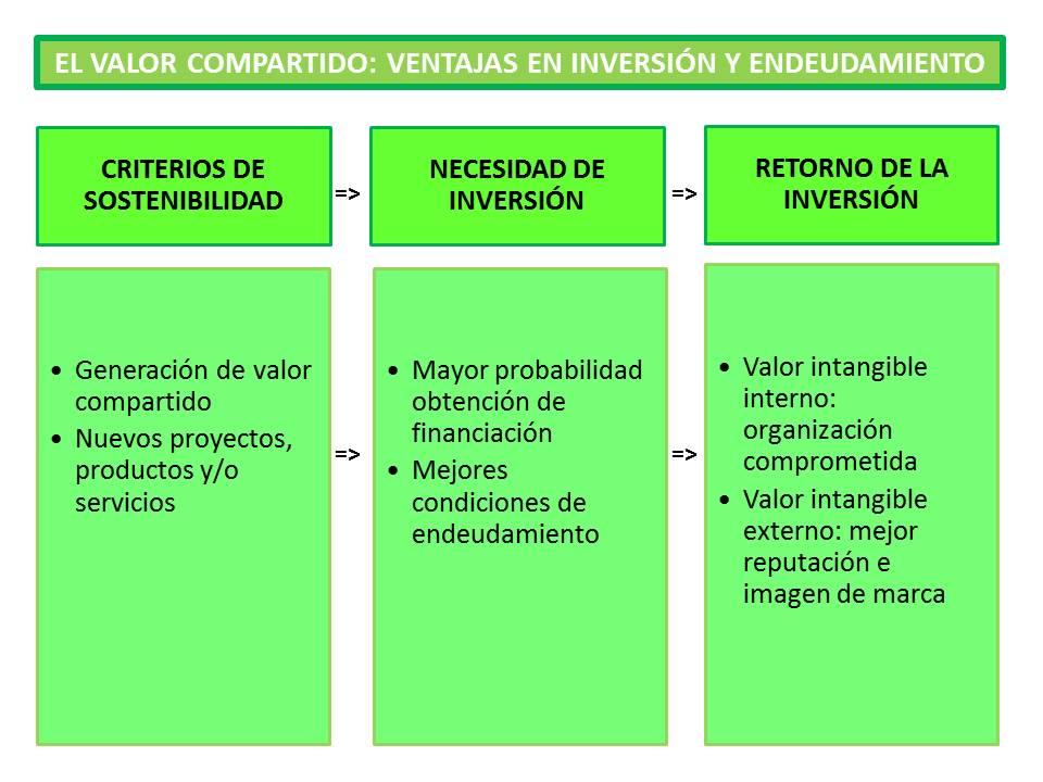 n17_El valor compartido (II)_inversión y endeudamiento