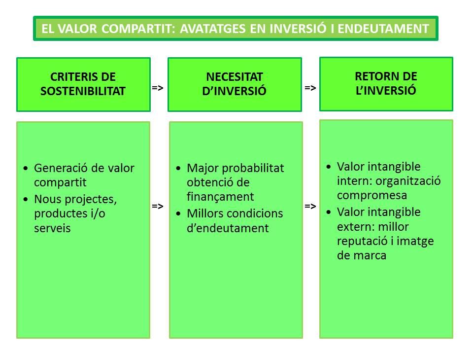 n17_El valor compartit (II)_inversió i endeutament