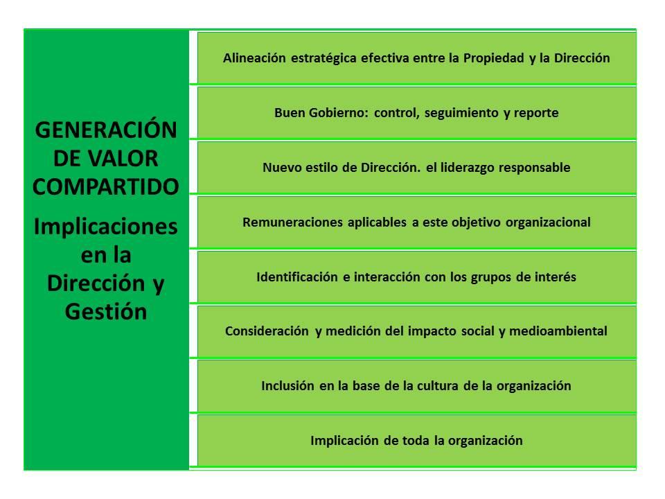 n18_El valor compartido (III)_gobierno y dirección
