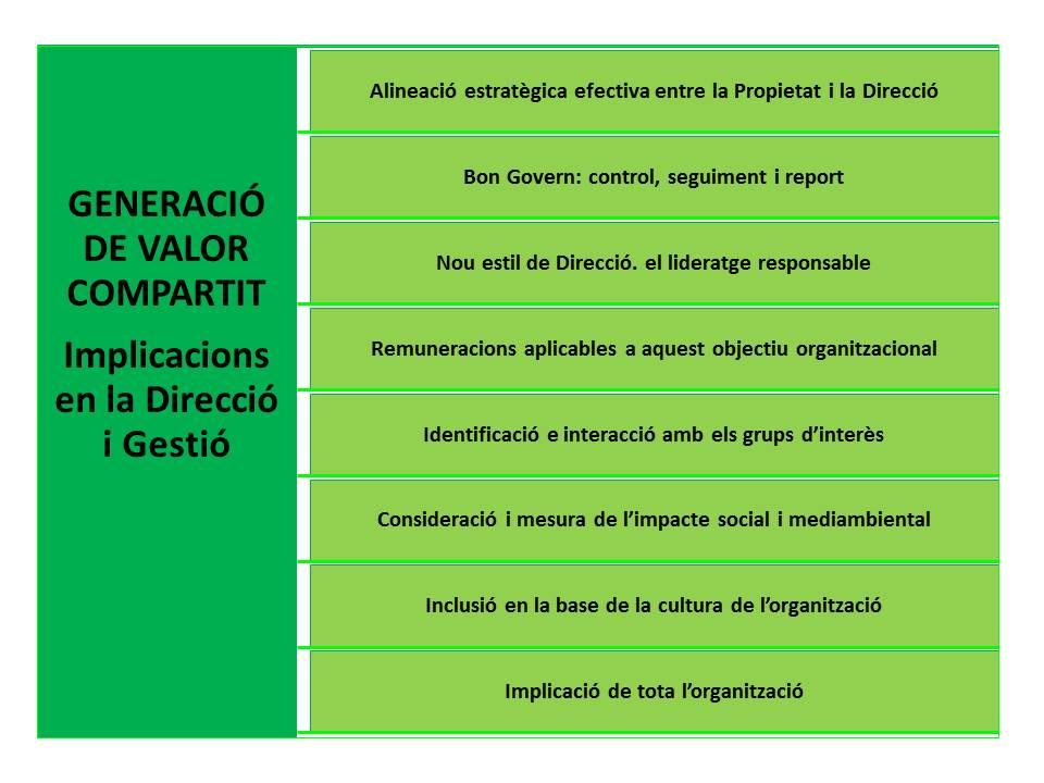 n18_El valor compartit (III)_govern i direcció