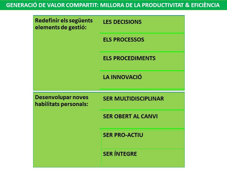 n19_el-valor-compartit-iv_productivitat-i-eficiencia
