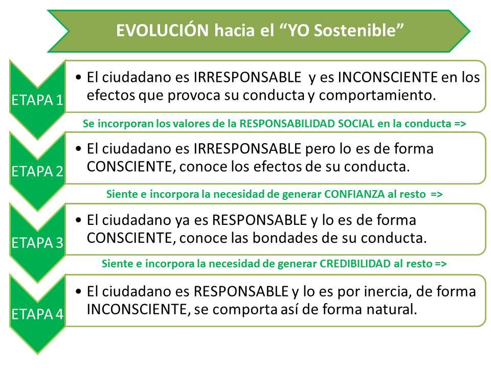 n22_El YO sostenible, responsable de forma natural