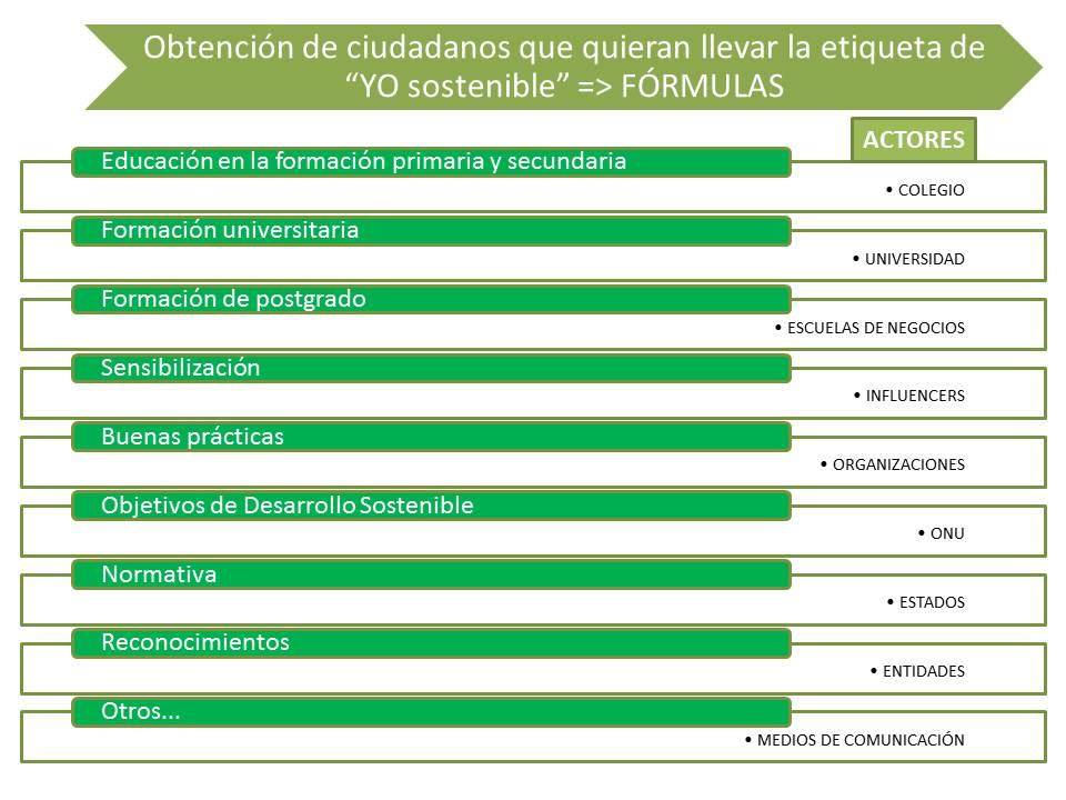 n23_El YO sostenible, desarrollo