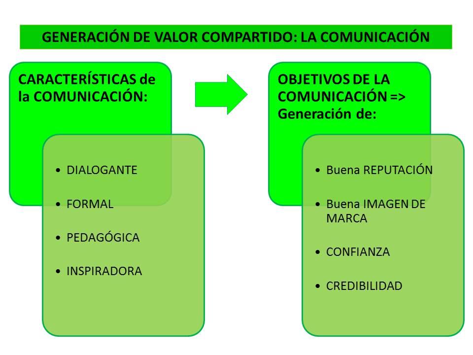 n23_El valor compartido (VIII)_comunicación