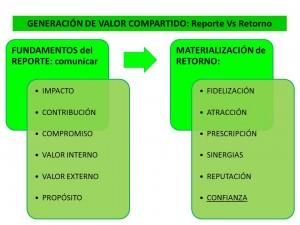 n24_El valor compartido_reporte vs retorno