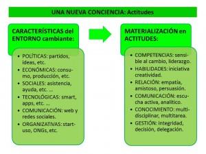 n24_Una nueva conciencia_actitudes