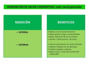n25_El valor compartido_el valor social generado